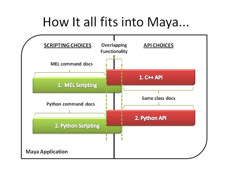 How It all fits into Maya
